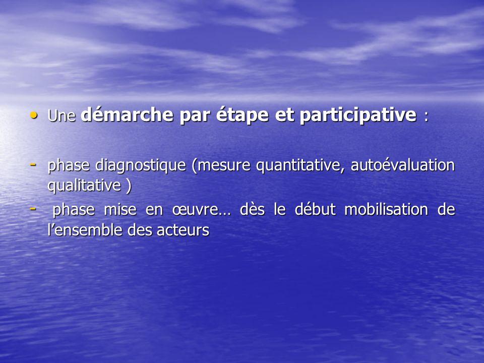 Une démarche par étape et participative : Une démarche par étape et participative : - phase diagnostique (mesure quantitative, autoévaluation qualitat