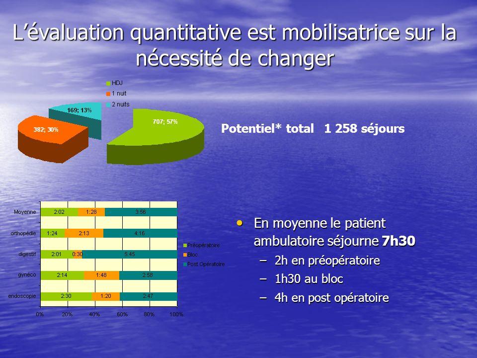 Lévaluation quantitative est mobilisatrice sur la nécessité de changer Potentiel* total1 258 séjours En moyenne le patient ambulatoire séjourne 7h30 E