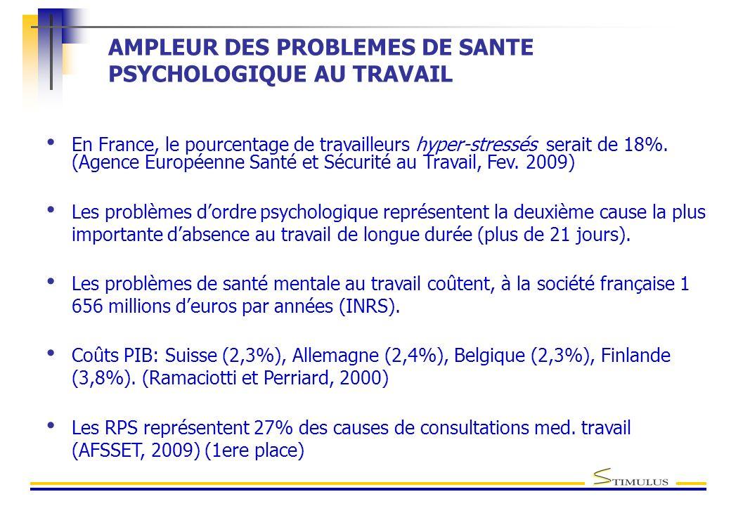 AMPLEUR DES PROBLEMES DE SANTE PSYCHOLOGIQUE AU TRAVAIL En France, le pourcentage de travailleurs hyper-stressés serait de 18%. (Agence Européenne San