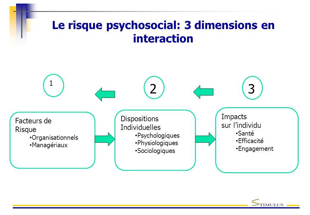 Facteurs de Risque Organisationnels Managériaux Dispositions Individuelles Psychologiques Physiologiques Sociologiques Impacts sur lindividu Santé Eff