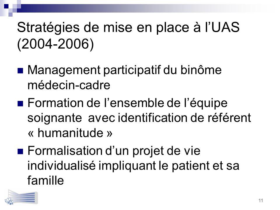 Stratégies de mise en place à lUAS (2004-2006) Management participatif du binôme médecin-cadre Formation de lensemble de léquipe soignante avec identi