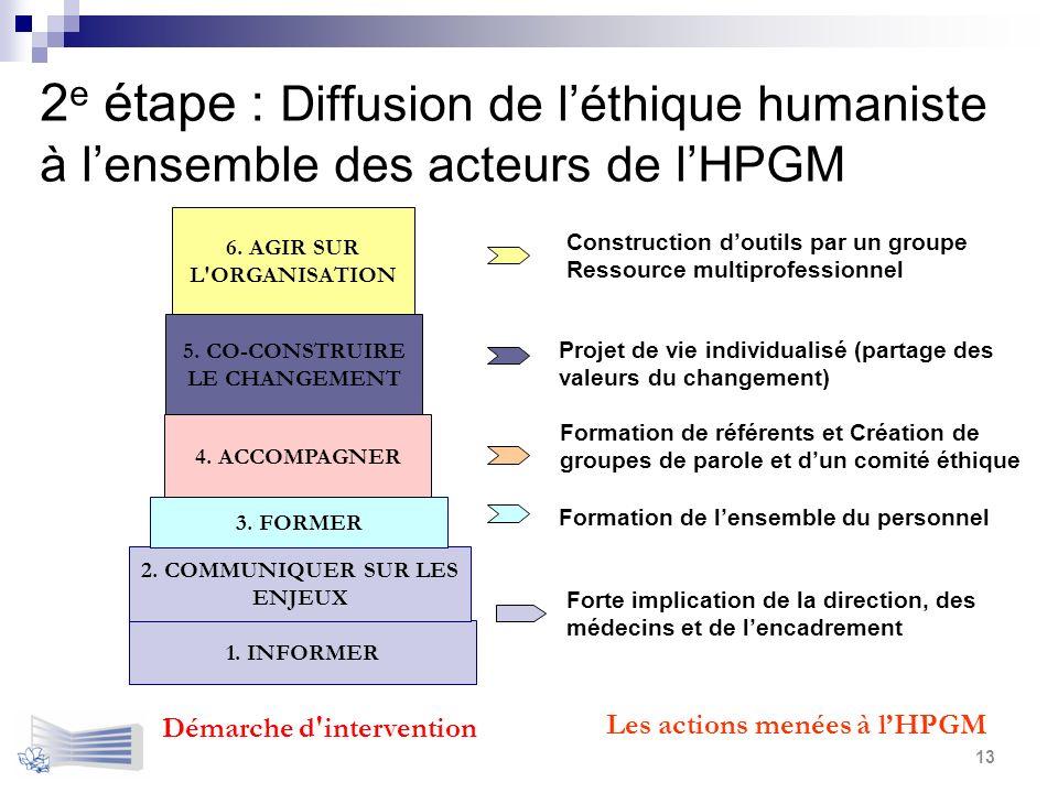 2 e étape : Diffusion de léthique humaniste à lensemble des acteurs de lHPGM 13 1. INFORMER 2. COMMUNIQUER SUR LES ENJEUX 5. CO-CONSTRUIRE LE CHANGEME