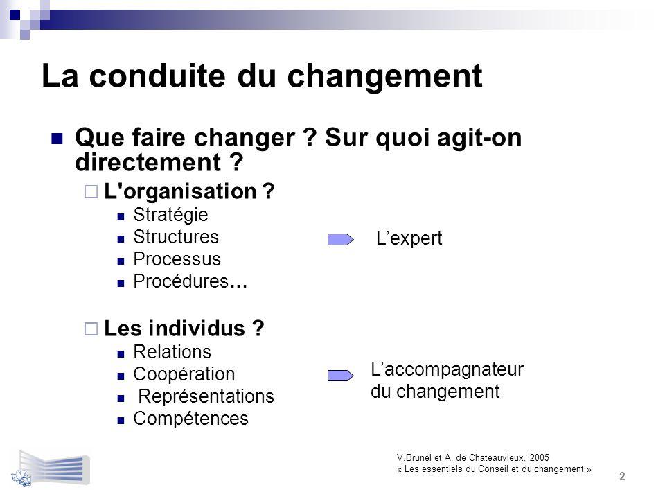 La conduite du changement Que faire changer ? Sur quoi agit-on directement ? L'organisation ? Stratégie Structures Processus Procédures… Les individus