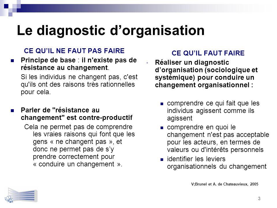 Le diagnostic dorganisation CE QUIL NE FAUT PAS FAIRE Principe de base : il n'existe pas de résistance au changement. Si les individus ne changent pas
