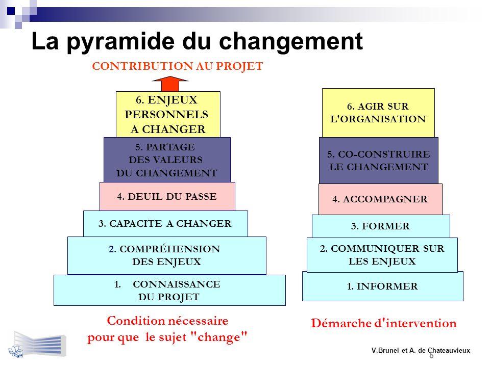 La pyramide du changement 1.CONNAISSANCE DU PROJET 2. COMPRÉHENSION DES ENJEUX 1. INFORMER 2. COMMUNIQUER SUR LES ENJEUX 5. CO-CONSTRUIRE LE CHANGEMEN