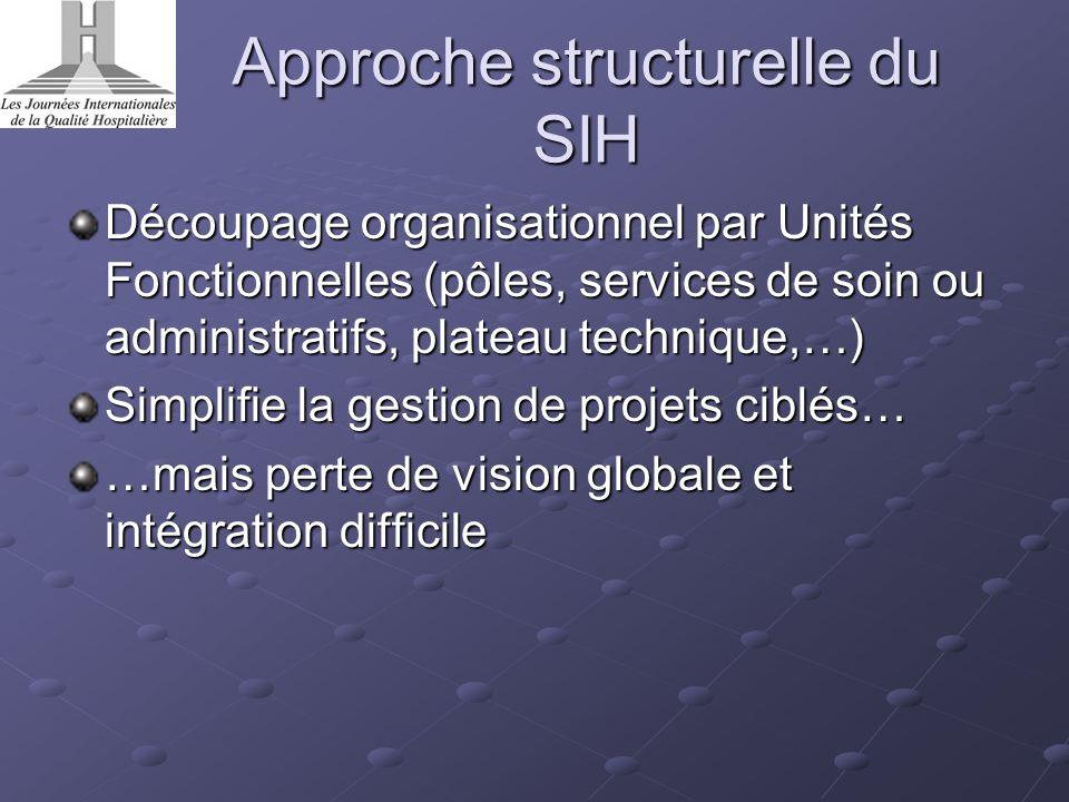 Approche structurelle du SIH Découpage organisationnel par Unités Fonctionnelles (pôles, services de soin ou administratifs, plateau technique,…) Simp