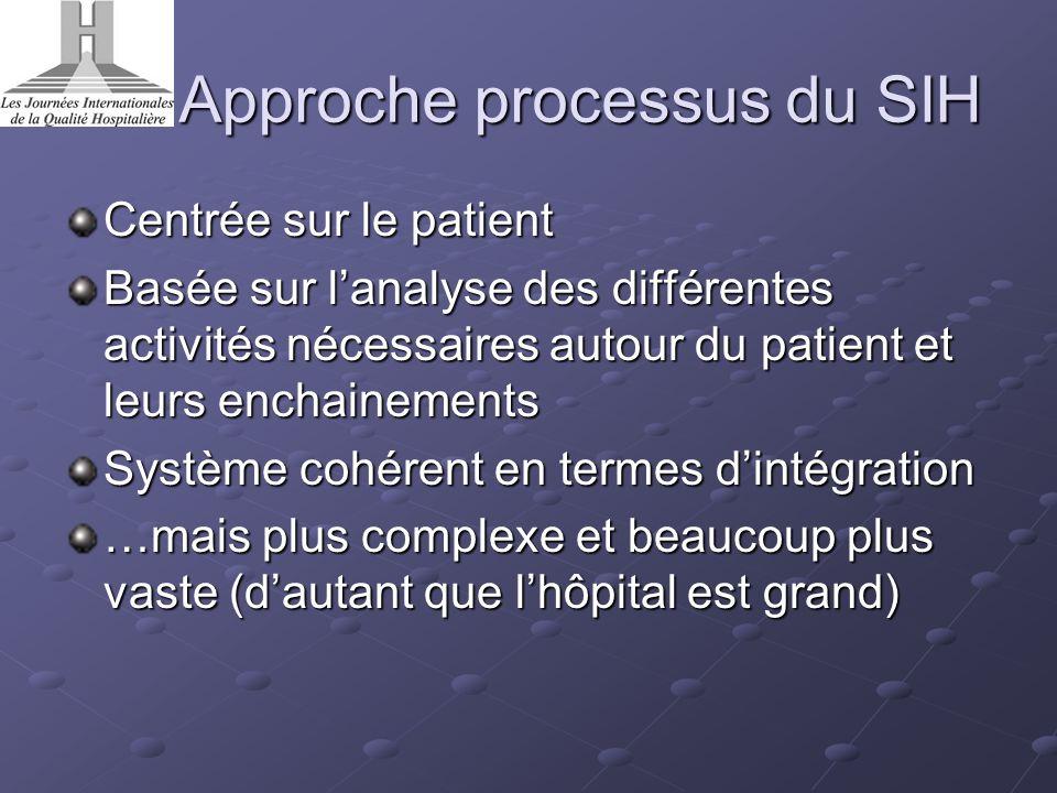 Approche processus du SIH Centrée sur le patient Basée sur lanalyse des différentes activités nécessaires autour du patient et leurs enchainements Sys