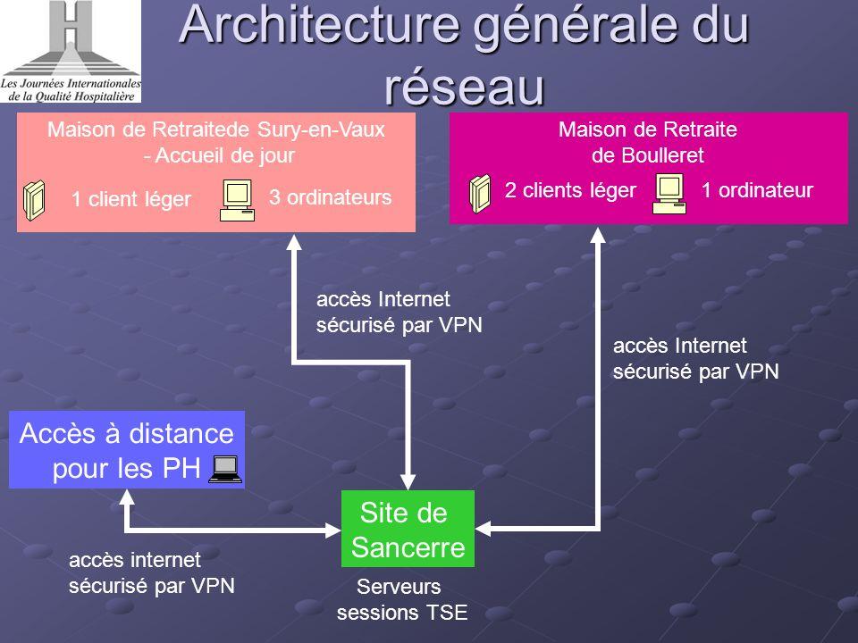Architecture générale du réseau Site de Sancerre Maison de Retraitede Sury-en-Vaux - Accueil de jour Maison de Retraite de Boulleret Accès à distance