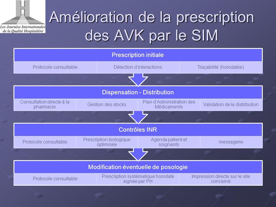 Amélioration de la prescription des AVK par le SIM Modification éventuelle de posologie Protocole consultable Prescription systématique horodaté signé