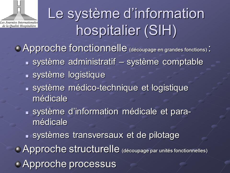 Le système dinformation hospitalier (SIH) Approche fonctionnelle (découpage en grandes fonctions) : système administratif – système comptable système