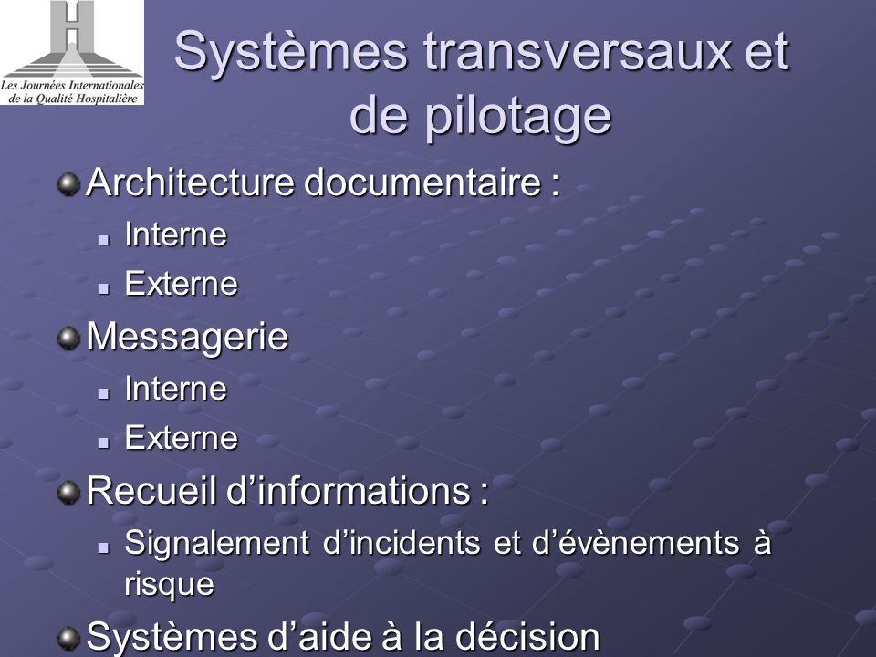 Systèmes transversaux et de pilotage Architecture documentaire : Interne Interne Externe ExterneMessagerie Interne Interne Externe Externe Recueil din