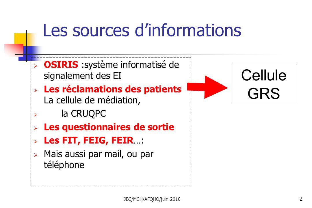 JBC/MCH/AFQHO/juin 2010 2 Les sources dinformations OSIRIS :système informatisé de signalement des EI Les réclamations des patients La cellule de médi