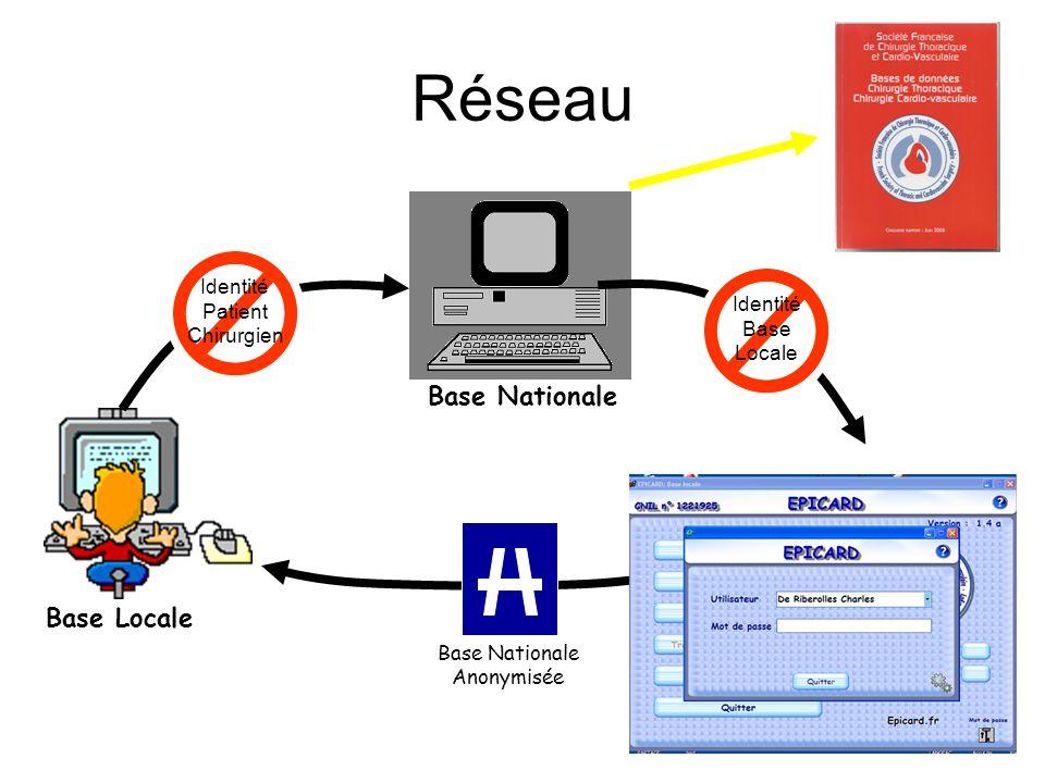 Réseau Base Locale Base Nationale Identité Patient Chirurgien Identité Base Locale Base Nationale Anonymisée