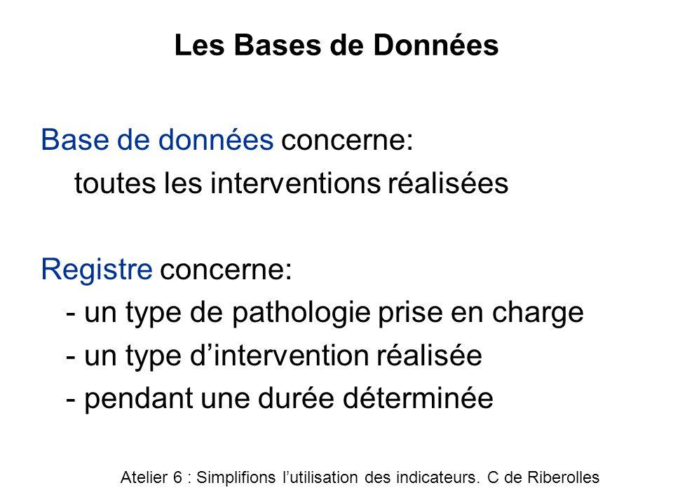 Les Bases de Données Base de données concerne: toutes les interventions réalisées Registre concerne: - un type de pathologie prise en charge - un type