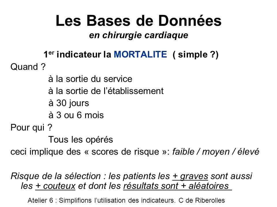 Les Bases de Données en chirurgie cardiaque 2 ème indicateur la «MORBIDITE » Elle peut être liée au terrain (scores) liée à lacte thérapeutique liée à la prise en charge Chronologie et PMSI.
