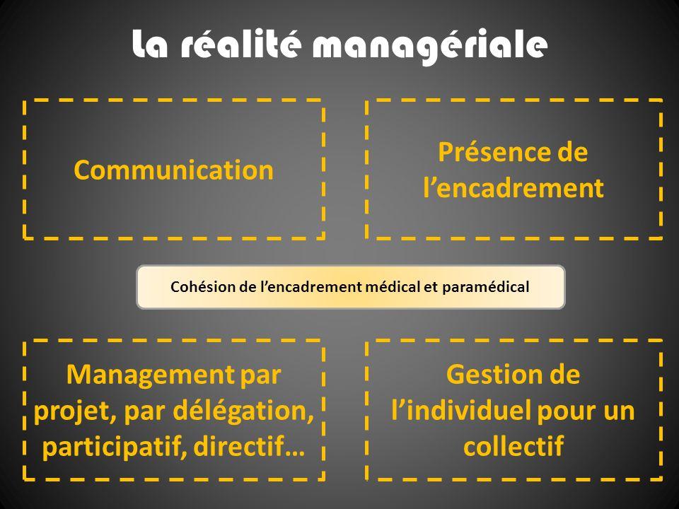 La réalité managériale Communication Management par projet, par délégation, participatif, directif… Présence de lencadrement Gestion de lindividuel po