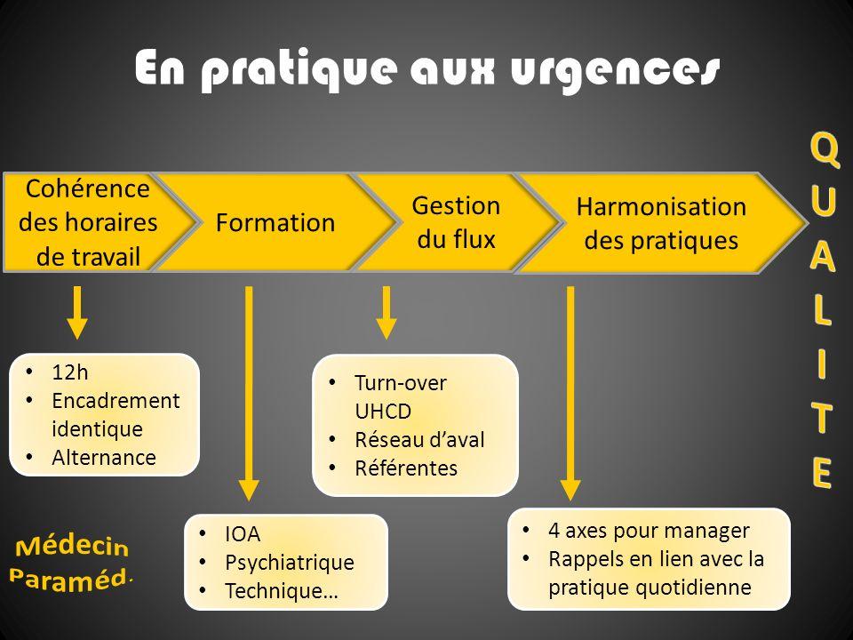 En pratique aux urgences Cohérence des horaires de travail Formation Harmonisation des pratiques Gestion du flux 12h Encadrement identique Alternance