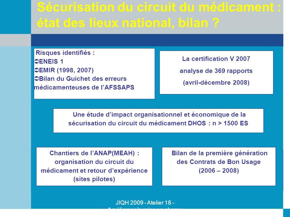 JIQH 2009 - Atelier 18 - Améliorons la prise en charge médicamenteuse - Majid Talla - Kujas Paule Sécurisation du circuit du médicament : état des lie