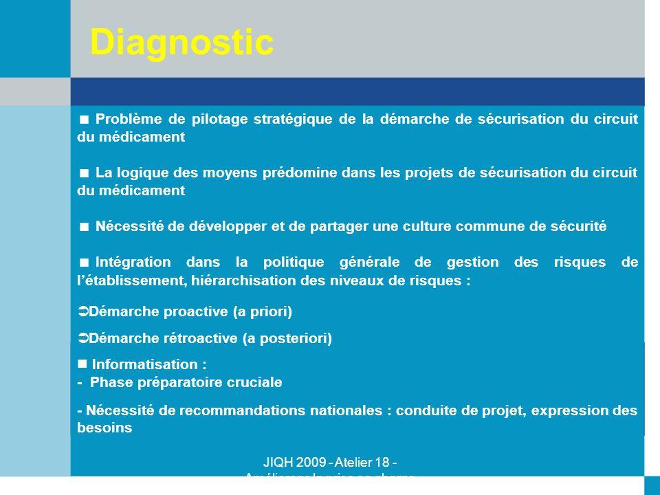 JIQH 2009 - Atelier 18 - Améliorons la prise en charge médicamenteuse - Majid Talla - Kujas Paule Problème de pilotage stratégique de la démarche de s