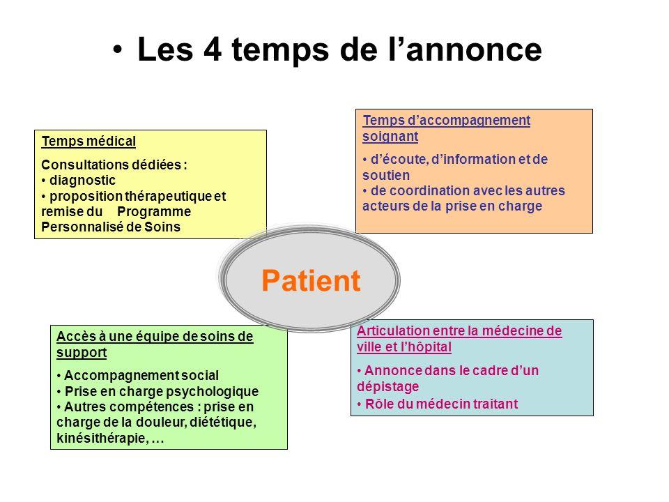 Les 4 temps du dispositif Le dispositif dannonce est lapplication de la mesure 40 du Plan cancer : Permettre aux patients de bénéficier de meilleures conditions dannonce du diagnostic de leur maladie.