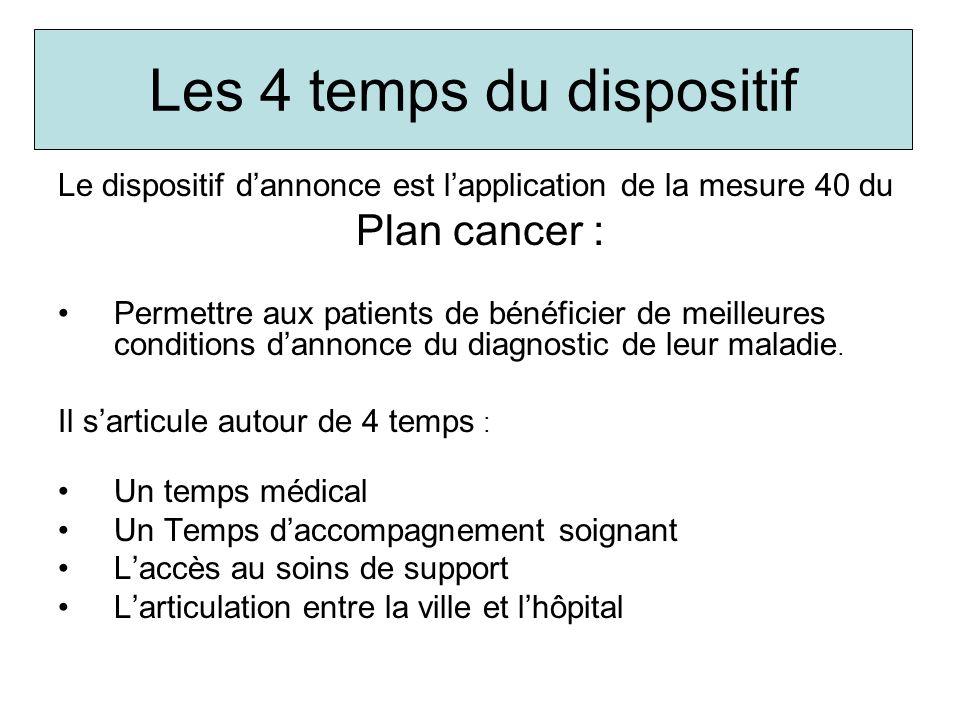 Temps médical de lannonce Ce temps médical comprend plusieurs consultations : Lannonce du diagnostic de cancer La proposition thérapeutique et la remise du programme personnalisé de soins