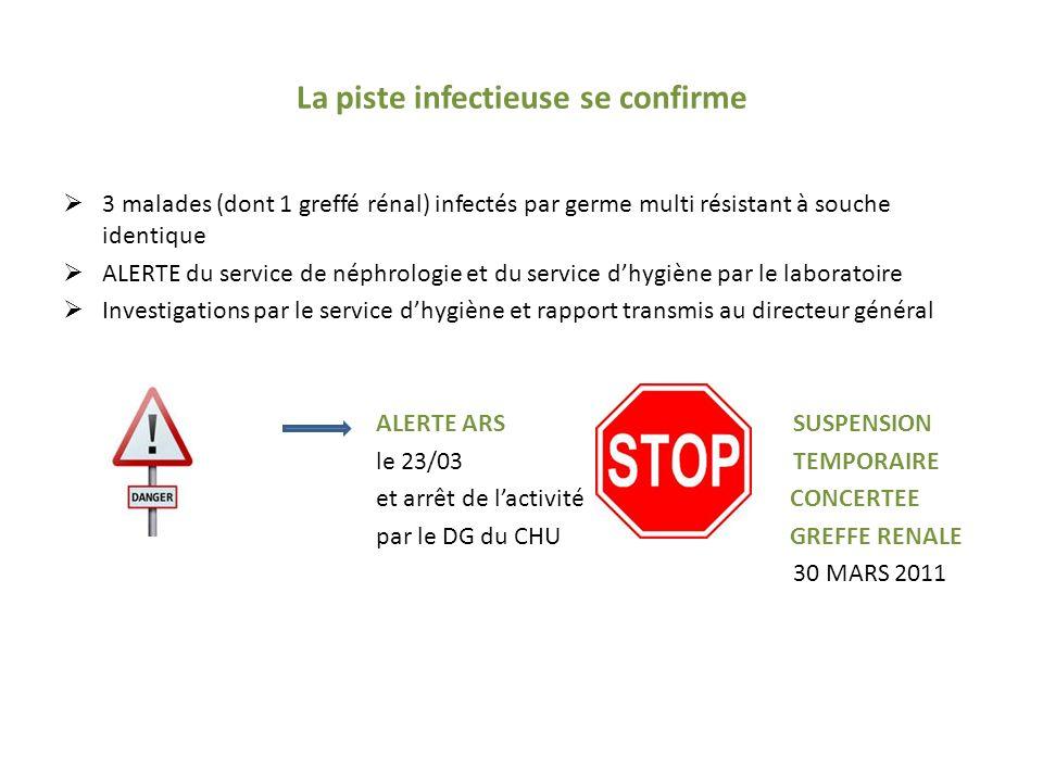 La piste infectieuse se confirme 3 malades (dont 1 greffé rénal) infectés par germe multi résistant à souche identique ALERTE du service de néphrologie et du service dhygiène par le laboratoire Investigations par le service dhygiène et rapport transmis au directeur général DGALERTE ARS SUSPENSION le 23/03TEMPORAIRE et arrêt de lactivité CONCERTEE par le DG du CHU GREFFE RENALE 30 MARS 2011