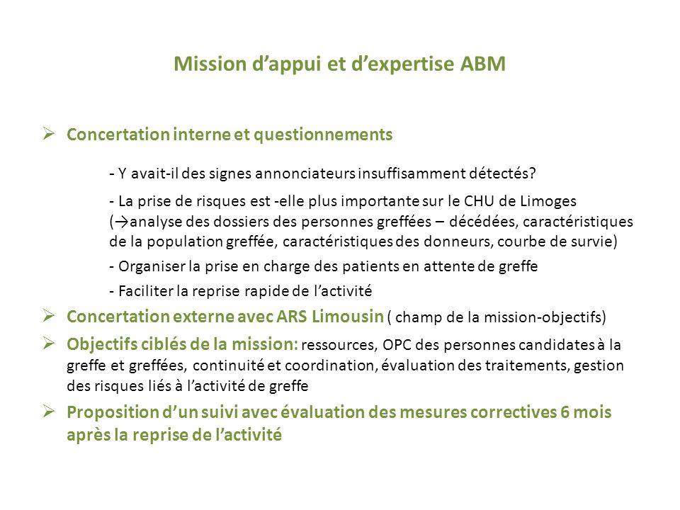Mission dappui et dexpertise ABM Concertation interne et questionnements - Y avait-il des signes annonciateurs insuffisamment détectés.