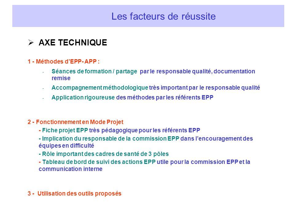 AXE TECHNIQUE 1 - Méthodes dEPP- APP : - Séances de formation / partage par le responsable qualité, documentation remise - Accompagnement méthodologiq