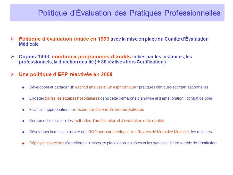 Lancement du programme EPP en Juin 2008 : -33 projets transversaux ou spécifiques à un pôle ou à une spécialité, ayant tous en commun dêtre connecté aux pratiques, aux projets de service ou aux programmes des commissions qualité sécurité -80 référents EPP ( binôme : médecin et cadre de santé) 20 actions présentées pour la V2 13 équipes pluri-professionnelles Les 13 autres actions : 4 actions abouties ou bien avancées : 3 RMM, PEC crise occluso-convulsive parturiente drépanocytaire 1 action sur du long terme : amélioration du petit déjeuner par le CLAN 8 initiées ou en cours, en attente daccompagnement méthodologique ou de disponibilité des équipes crise d asthme de lenfant aux urgences, douleur nouveau né en réa néonat chemin clinique prothèse de hanche, biopsie prostatique, dépistage des troubles nutritionnels en médecine, endoscopie bronchique, dispositif dannonce du cancer ORL, consultation post annonce infirmière cancérologie, Le Programme dÉvaluation des Pratiques Professionnelles