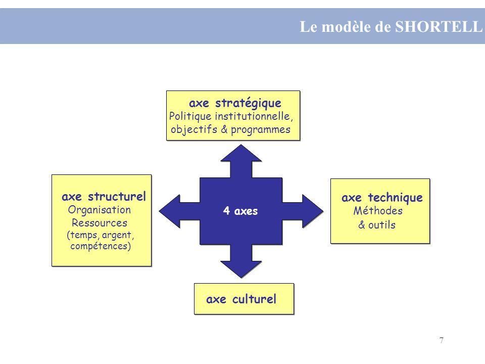 7 4 axes axe stratégique Politique institutionnelle, objectifs & programmes axe stratégique Politique institutionnelle, objectifs & programmes axe cul