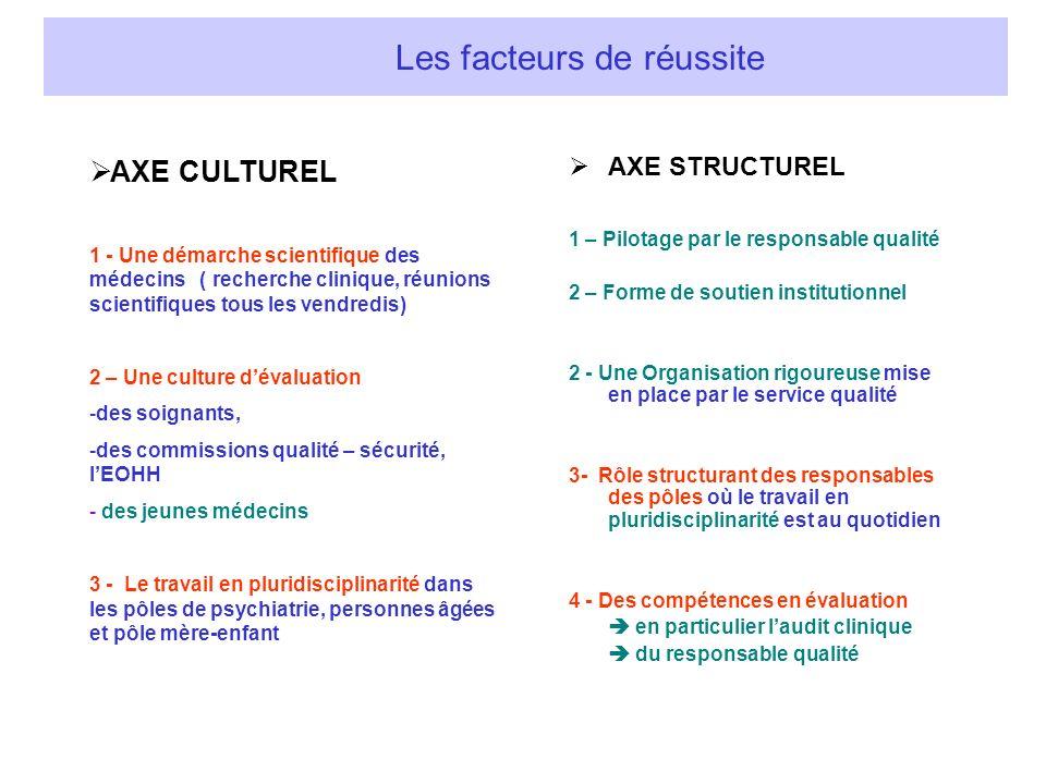 Les facteurs de réussite AXE CULTUREL 1 - Une démarche scientifique des médecins ( recherche clinique, réunions scientifiques tous les vendredis) 2 –