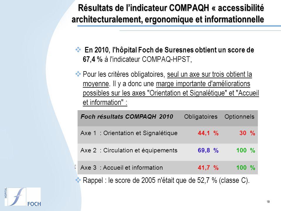 10 Résultats de lindicateur COMPAQH « accessibilité architecturalement, ergonomique et informationnelle En 2010, l'hôpital Foch de Suresnes obtient un