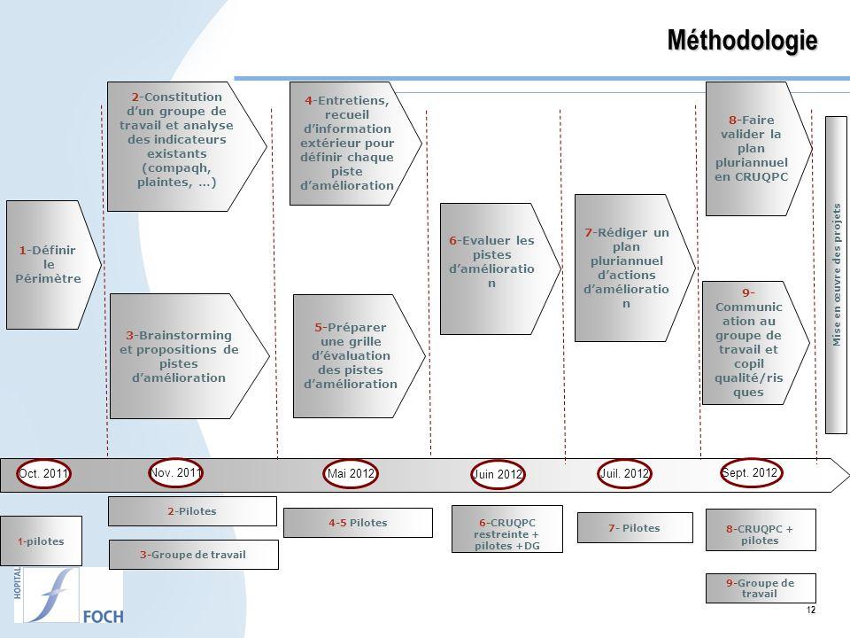 12Méthodologie 1-Définir le Périmètre 2-Constitution dun groupe de travail et analyse des indicateurs existants (compaqh, plaintes, …) 3-Brainstorming