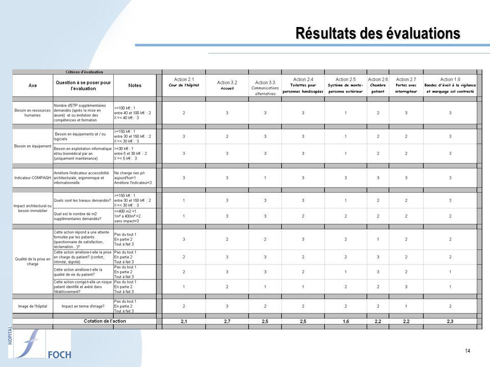 14 Résultats des évaluations