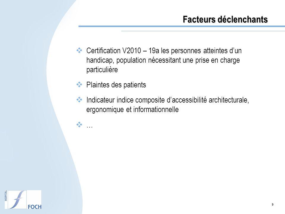 10 Résultats de lindicateur COMPAQH « accessibilité architecturalement, ergonomique et informationnelle En 2010, l hôpital Foch de Suresnes obtient un score de 67,4 % à l indicateur COMPAQ-HPST, Pour les critères obligatoires, seul un axe sur trois obtient la moyenne.