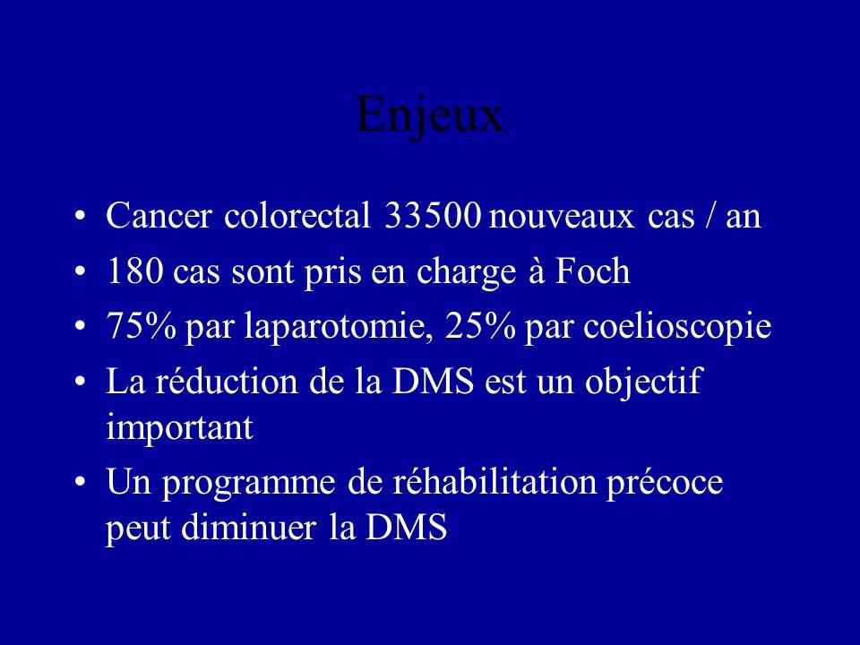 Enjeux Cancer colorectal 33500 nouveaux cas / an 180 cas sont pris en charge à Foch 75% par laparotomie, 25% par coelioscopie La réduction de la DMS e