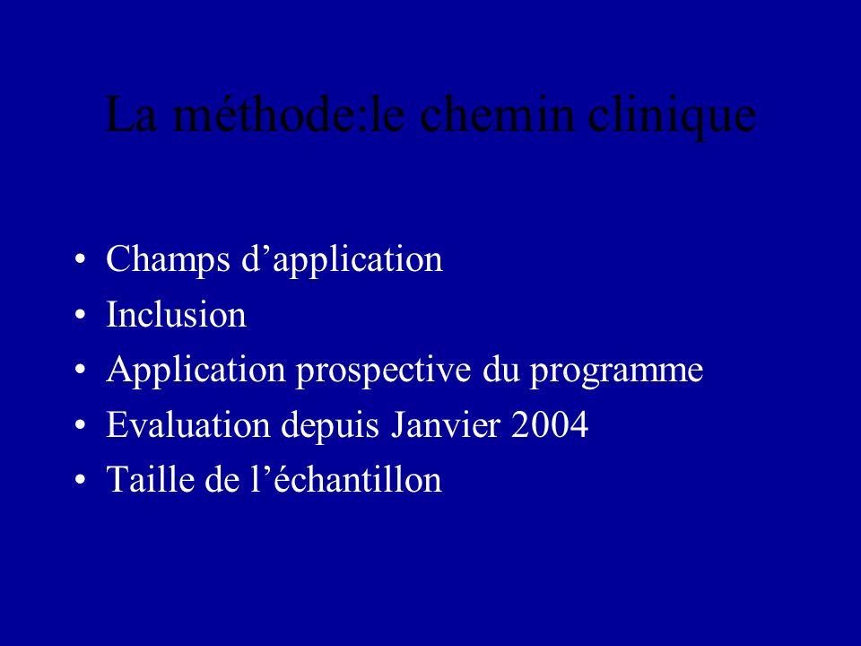 La méthode:le chemin clinique Champs dapplication Inclusion Application prospective du programme Evaluation depuis Janvier 2004 Taille de léchantillon