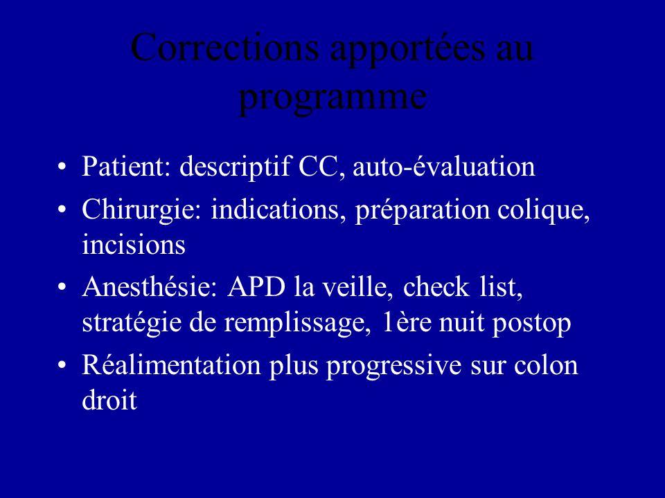 Corrections apportées au programme Patient: descriptif CC, auto-évaluation Chirurgie: indications, préparation colique, incisions Anesthésie: APD la v