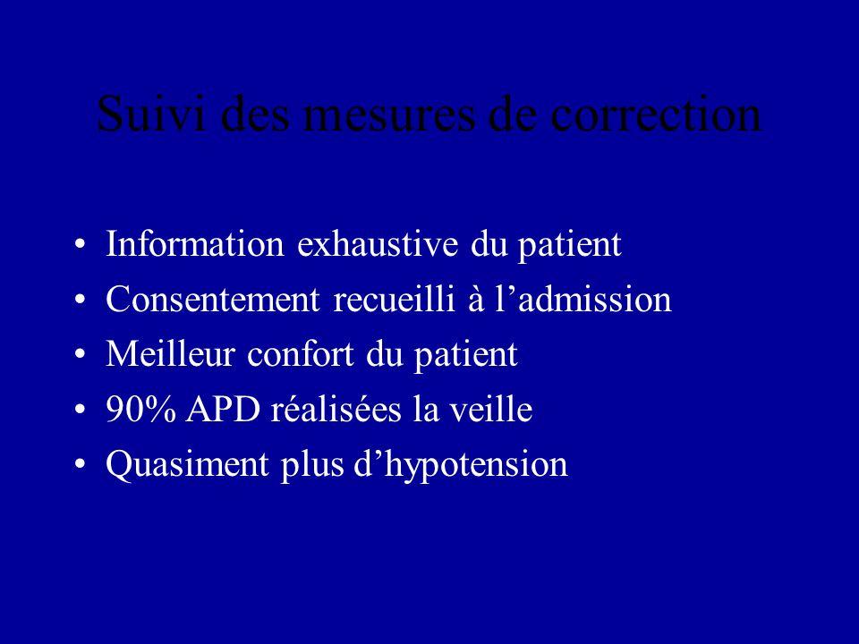 Suivi des mesures de correction Information exhaustive du patient Consentement recueilli à ladmission Meilleur confort du patient 90% APD réalisées la