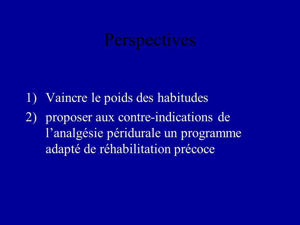 Perspectives 1)Vaincre le poids des habitudes 2)proposer aux contre-indications de lanalgésie péridurale un programme adapté de réhabilitation précoce