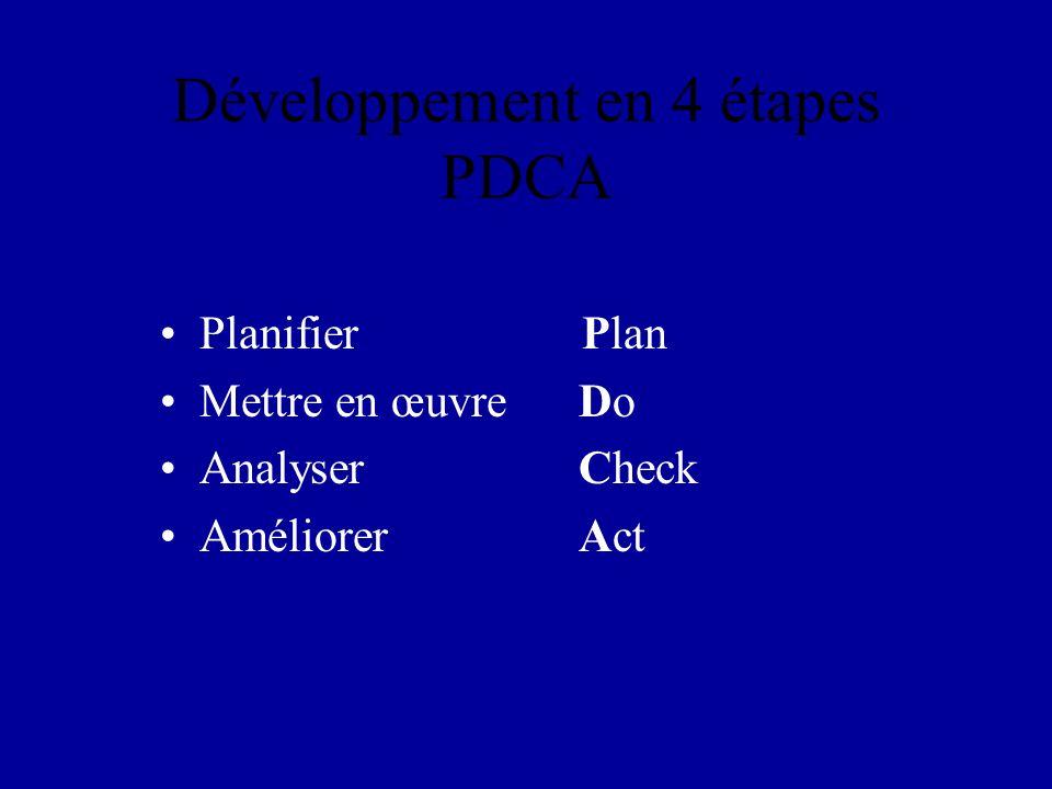 Développement en 4 étapes PDCA Planifier Plan Mettre en œuvre Do Analyser Check Améliorer Act