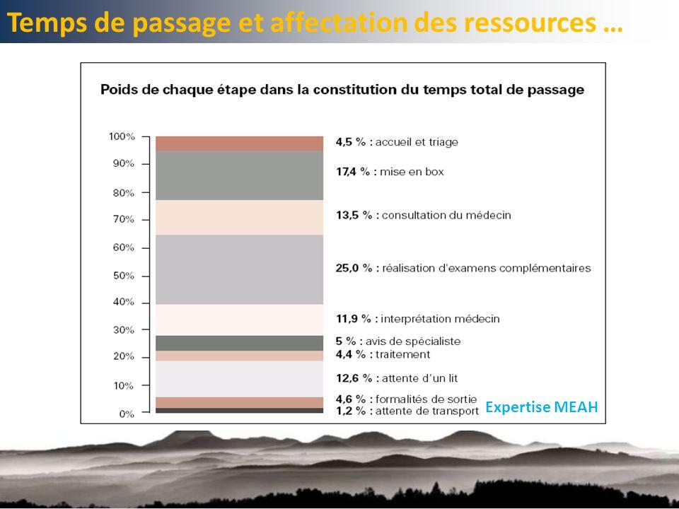 Temps de passage et affectation des ressources … Expertise MEAH