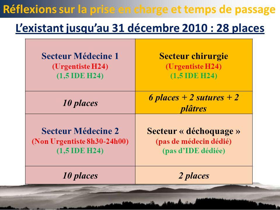 Réflexions sur la prise en charge et temps de passage Lexistant jusquau 31 décembre 2010 : 28 places Secteur Médecine 1 (Urgentiste H24) (1,5 IDE H24) Secteur chirurgie (Urgentiste H24) (1,5 IDE H24) 10 places 6 places + 2 sutures + 2 plâtres Secteur Médecine 2 (Non Urgentiste 8h30-24h00) (1,5 IDE H24) Secteur « déchoquage » (pas de médecin dédié) (pas dIDE dédiée) 10 places2 places