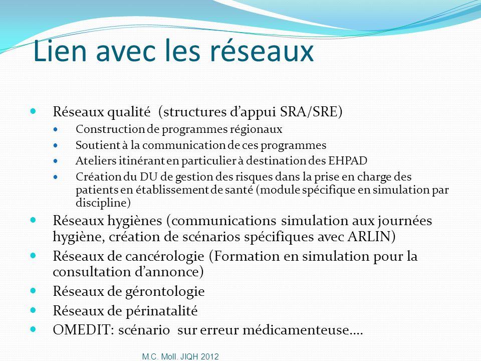 M.C. Moll. JIQH 2012 Lien avec les réseaux Réseaux qualité (structures dappui SRA/SRE) Construction de programmes régionaux Soutient à la communicatio