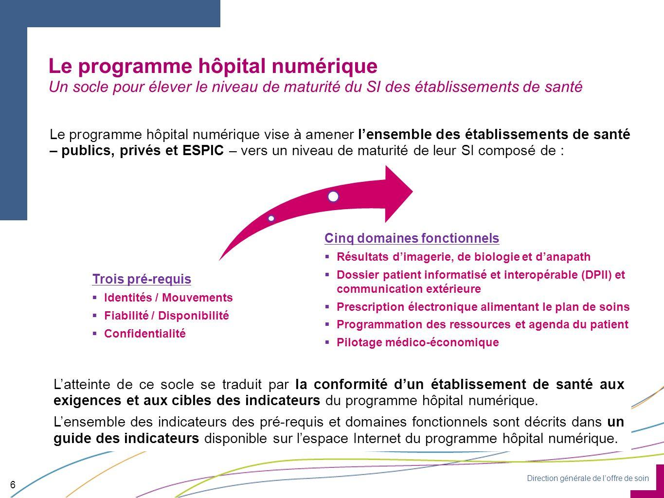 Direction générale de loffre de soin Trois pré-requis Identités / Mouvements Fiabilité / Disponibilité Confidentialité Le programme hôpital numérique