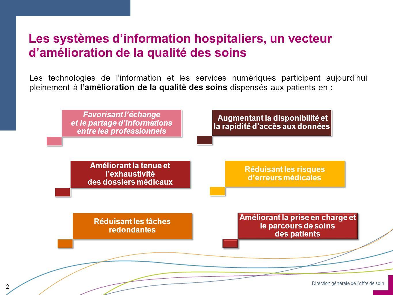 Direction générale de loffre de soin Les systèmes dinformation hospitaliers, un vecteur damélioration de la qualité des soins 2 Les technologies de li