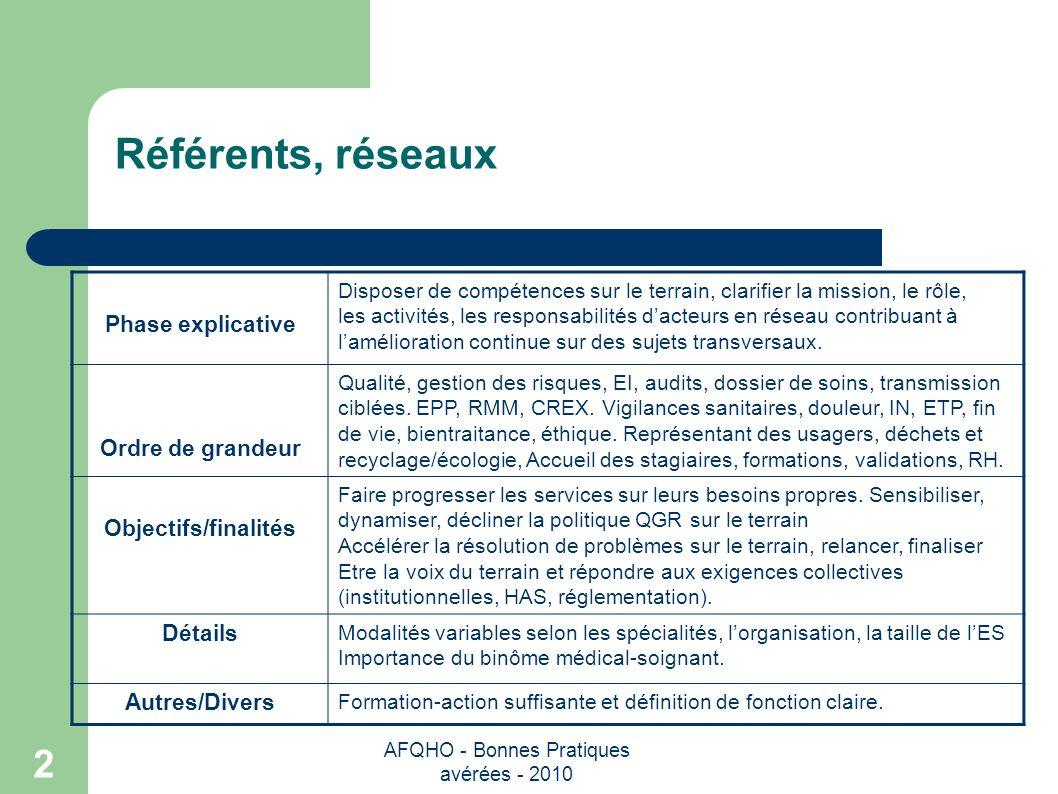 AFQHO - Bonnes Pratiques avérées - 2010 2 Référents, réseaux Phase explicative Disposer de compétences sur le terrain, clarifier la mission, le rôle,
