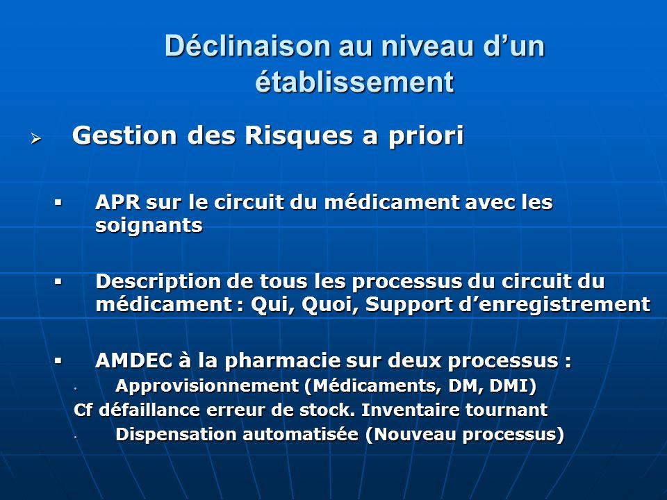 Déclinaison au niveau dun établissement Gestion des Risques a priori Gestion des Risques a priori APR sur le circuit du médicament avec les soignants