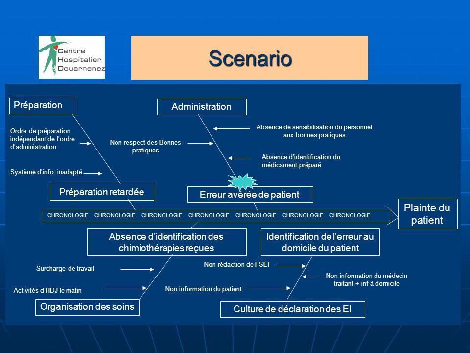 Scenario CHRONOLOGIECHRONOLOGIECHRONOLOGIECHRONOLOGIECHRONOLOGIECHRONOLOGIECHRONOLOGIE Préparation Préparation retardée Administration Absence didenti