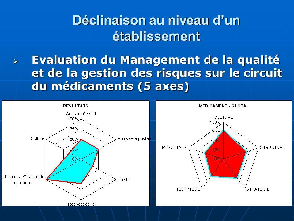 Déclinaison au niveau dun établissement Evaluation du Management de la qualité et de la gestion des risques sur le circuit du médicaments (5 axes) Eva